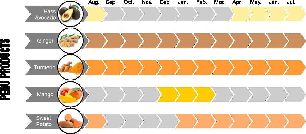 Peru calendar